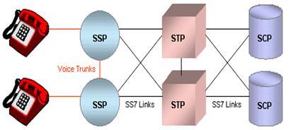 SS7 (Signaling System 7)   Herera's
